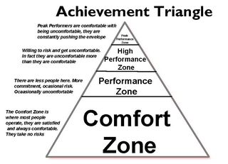 Achievement Triangle